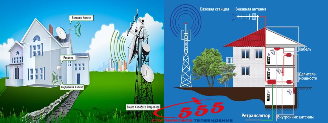 Посилення мобільного зв'язку GSM