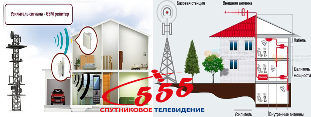 Посилення мобільного зв'язку