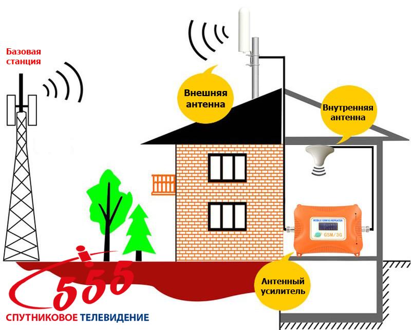 Всенаправленная 3G/4G антенна 12 дБ - Схема установки всенаправленной антенны